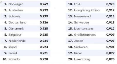 human-development-index-2017
